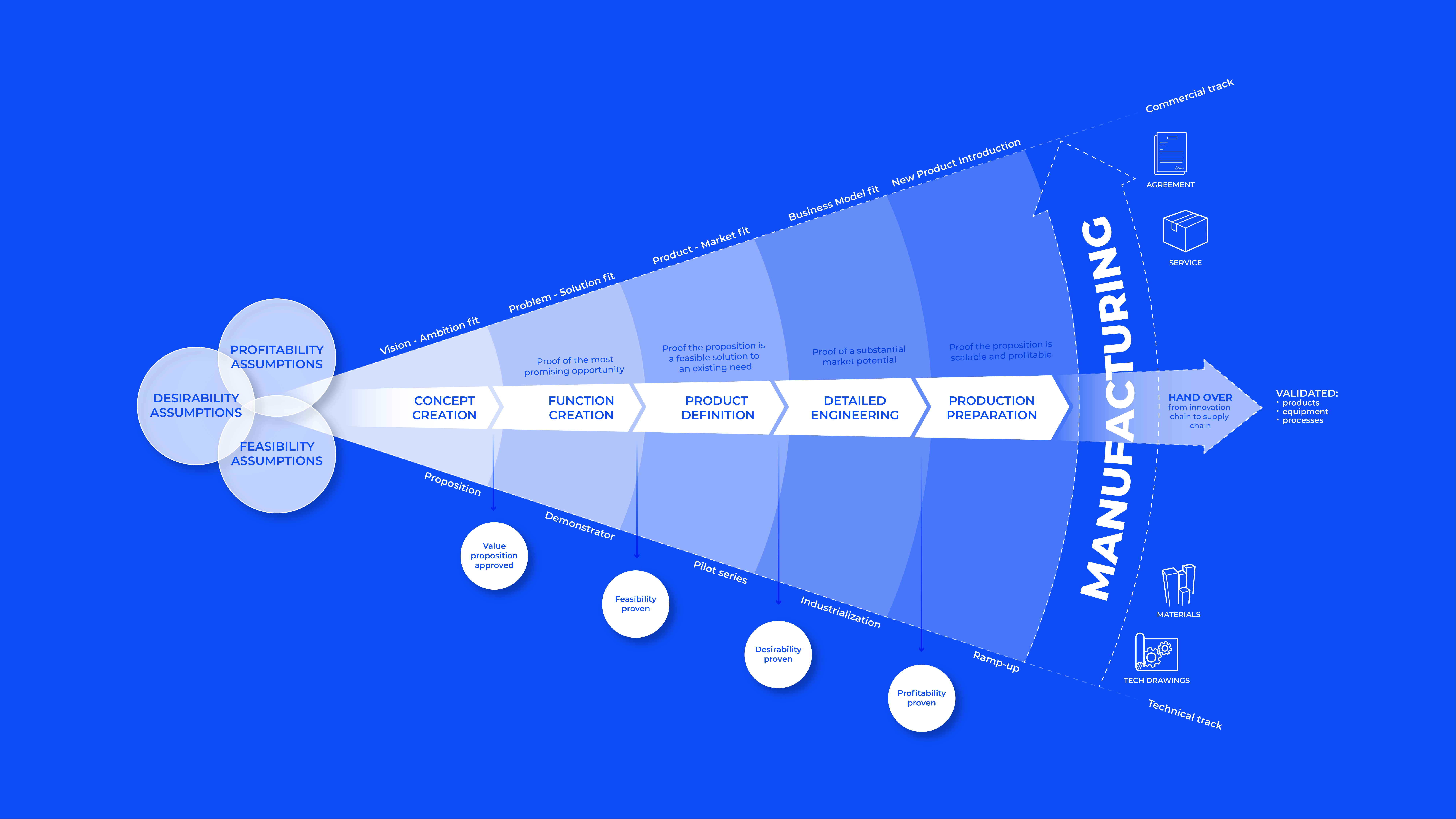 Innovatie proces Witec Development