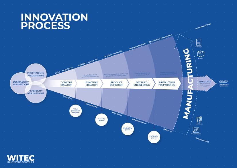 Proces innovation