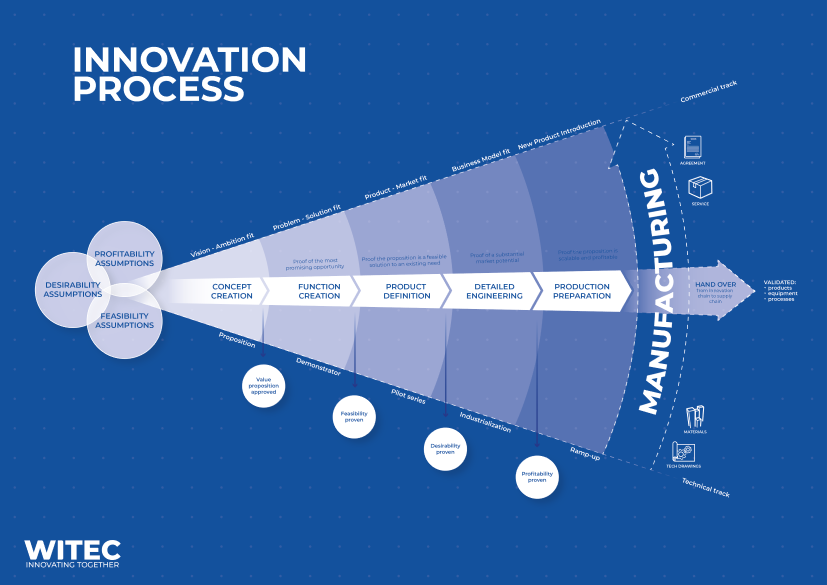 Innovation process Witec