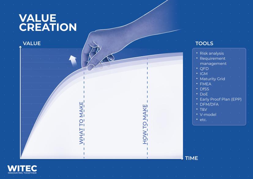 Value creation Witec